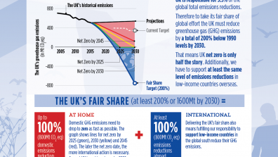 Infographic: The UK's climate fair share